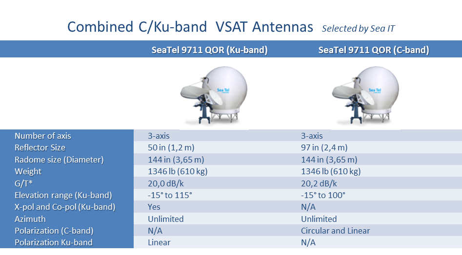 Combined C/Ku-band VSAT Antennas Selected by Sea IT