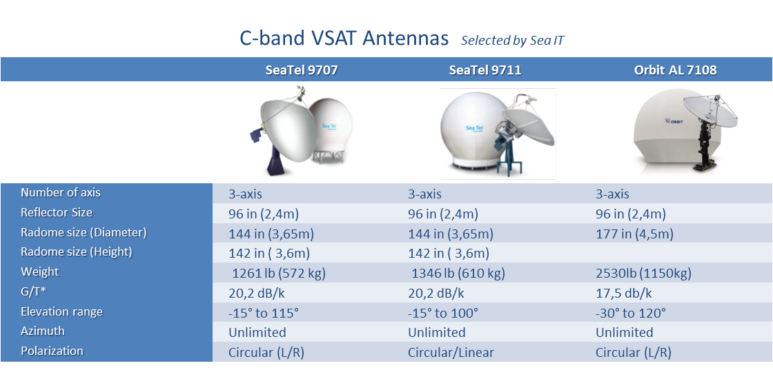 C-band VSAT Antennas Selected by Sea IT