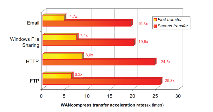 Wancompress transfer acceleration rates