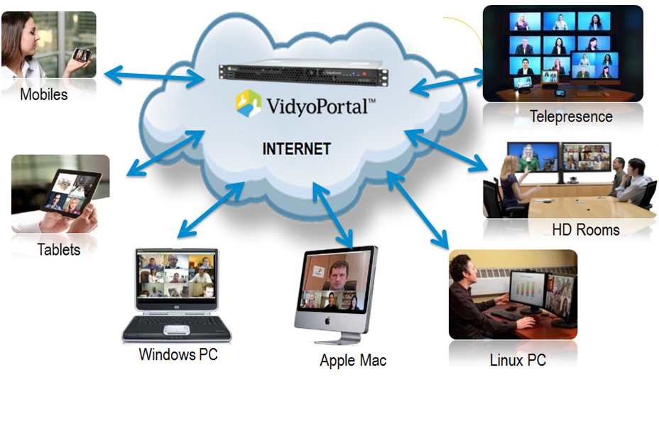 HD Videoconferencing without Boundaries