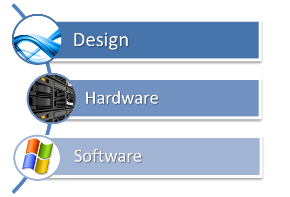 Sea IT Design, Hardware and Software