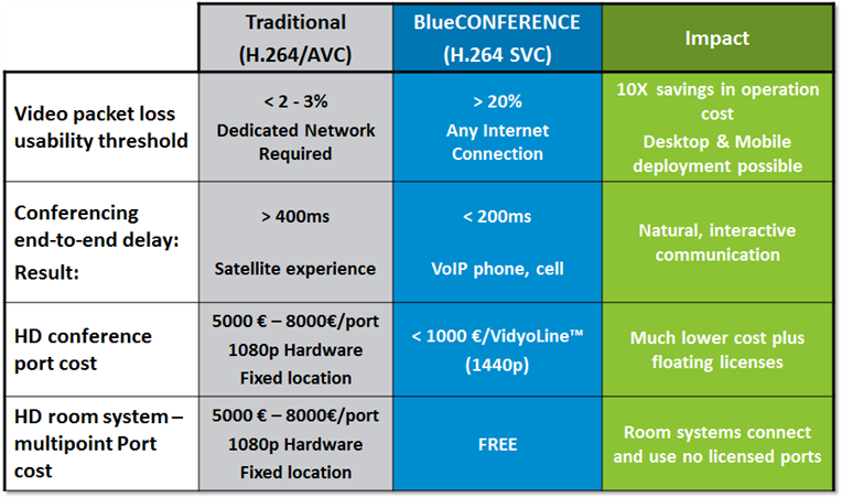 Game Changing Technology BlueCONFERENCE vs. Traditional Architecture